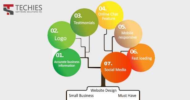 7 Features Every Small Business Website Design Must Have